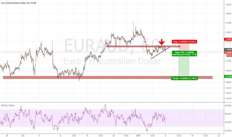 EURAUD: EURAUD - Break of support, going towards 1.4140?