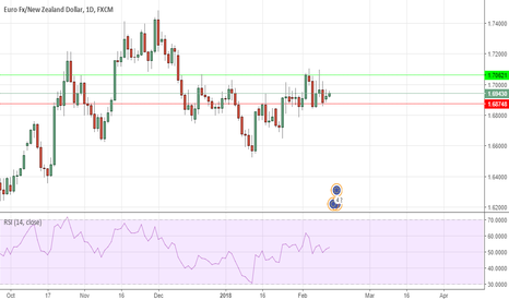 EURNZD: green light for the eur/nzd