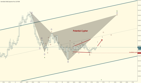 AUDJPY: AUDJPY Elliott Wave Count:  Long Toward Cypher