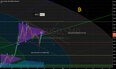 BTCUSD: Segwit activated now what?