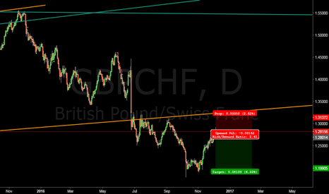 GBPCHF: short #GBPCHF at current price #forex