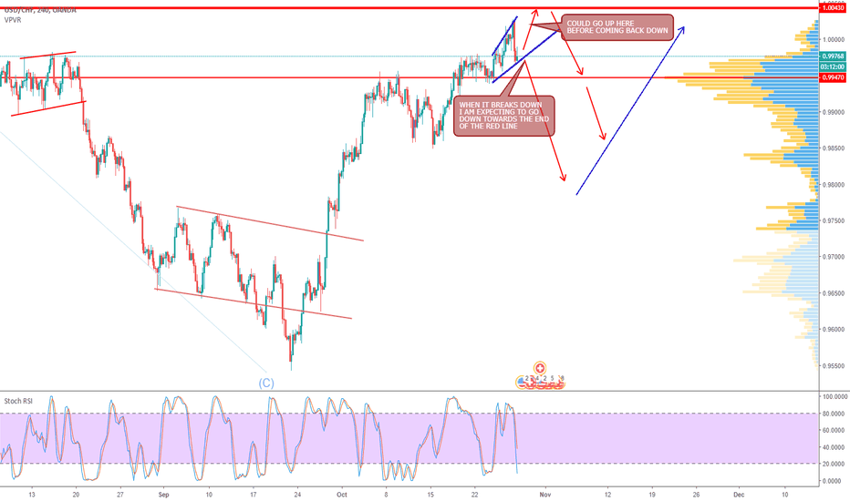 USDCHF: USDCHF - SELL COMING THIS WEEK, WATCH OUT