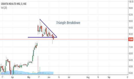 GRAVITA: Triangle Breakdown in Gravita India