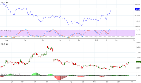 ITC: ITC breakout, can go long in futures
