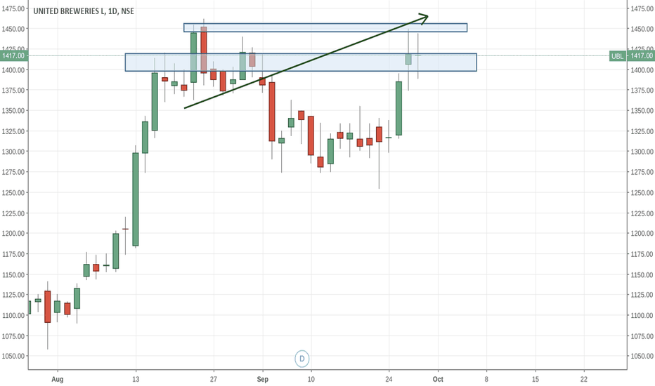 UBL: very thin  long legged doji  the level of 1457 and 1462