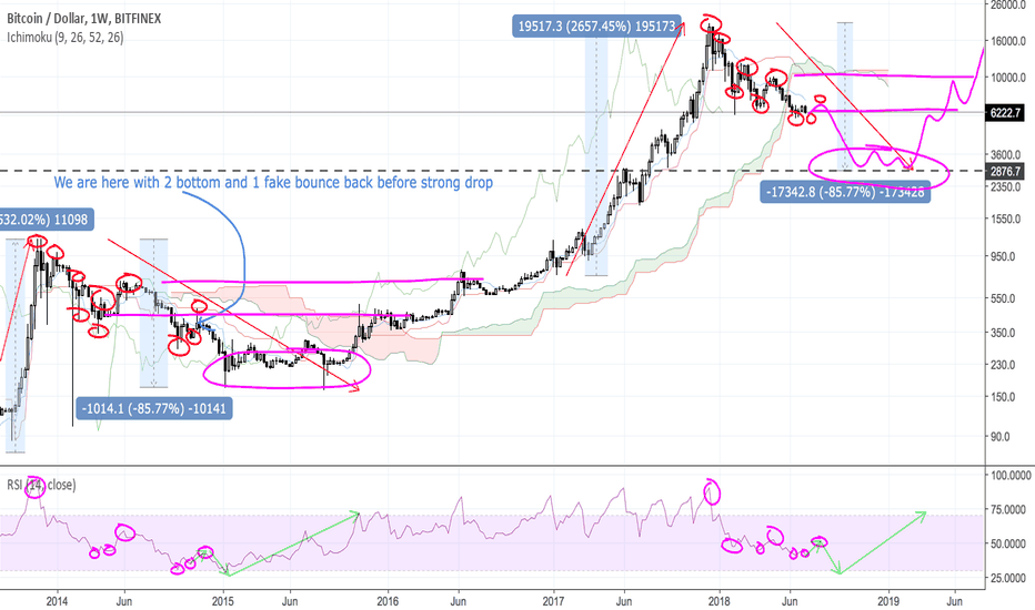 BTCUSD: The similar of Bitcoin from the past