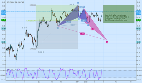 USOIL: oil is in a netural area until the current sideway ends