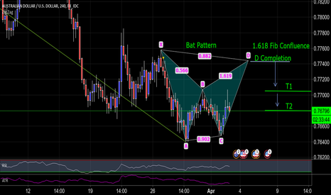 AUDUSD: AUD/USD 240 Possible Bat Formation