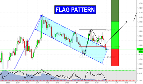 AUDNZD: Flag Pattern on AUDNZD