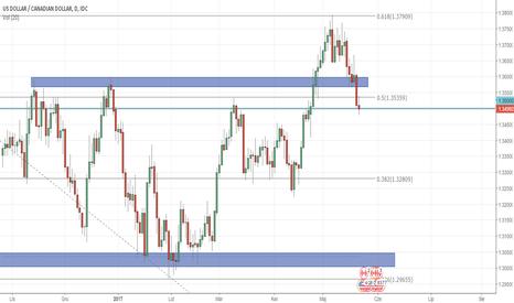 USDCAD: USD/CAD powraca w zakres konsolidacji - szansa na short 500 pips