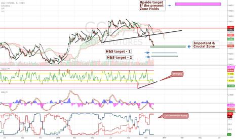 GC1!: Gold at Crucial Level