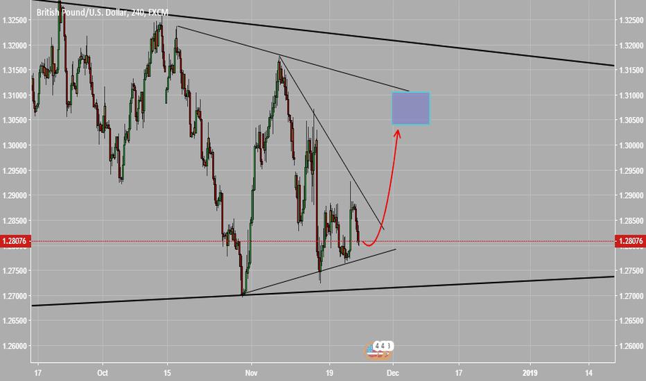 GBPUSD: swing trade focus long GBPUSD