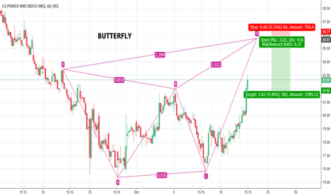 CGPOWER: CGPOWER - BEARISH BUTTERLFY