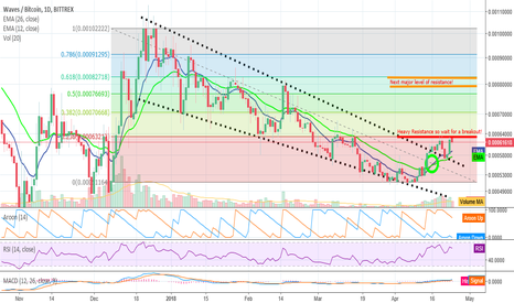 WAVESBTC: A tidal WAVE may be on the horizon!
