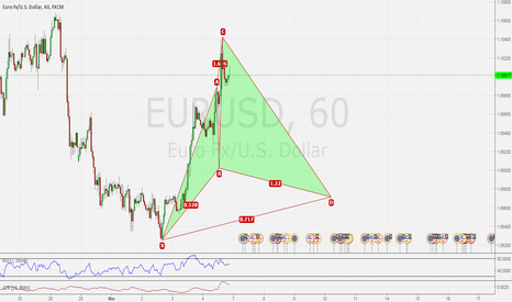 EURUSD: EURUSD Possible CYPHER PATTERN