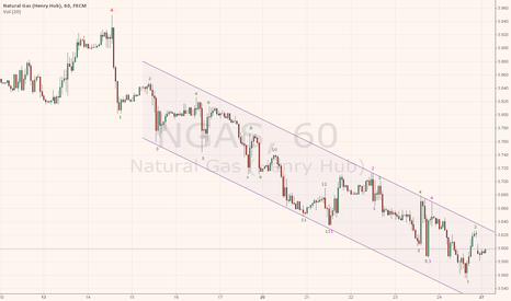 NGAS: Natural Gas Major Pivot Point