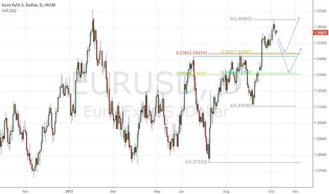 EURUSD: EUR-USD Buy Areas