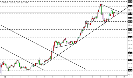 ETHUSD: 以太坊ETH-陷入三角型整理?多头未变,但上涨可能不会那么顺利