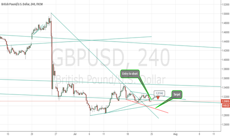 GBPUSD: GBPUSD Potential short position on the Cable Greenback