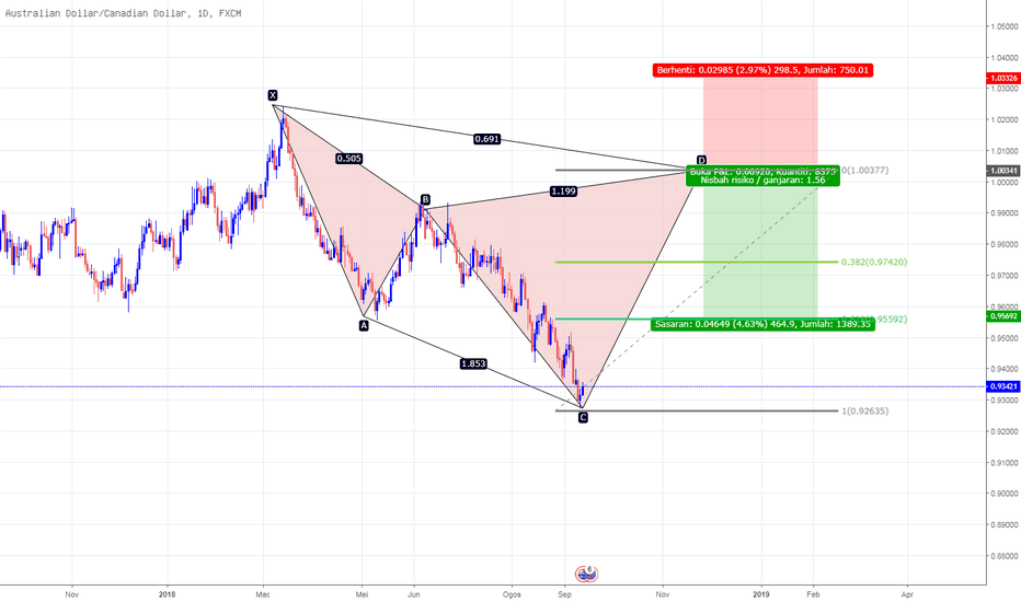 AUDCAD: Bearis Cypher AUDCAD