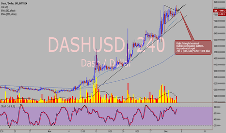 DASHUSD: Dash / USD Bullish continuation pattern in 4 hr chart.