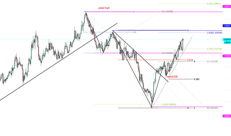 AUDCAD: MARKET FLOW WITH MARKET STRUCTURE & ALTERNATIVE ABCD FIB PATTERN