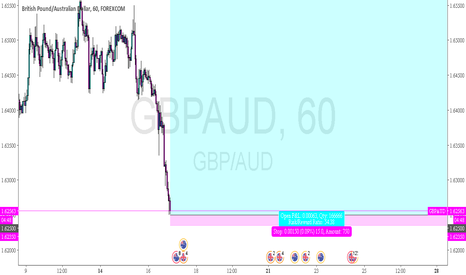 GBPAUD: GBPAUD - long swing