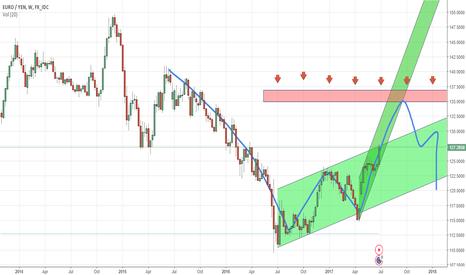 EURJPY: EURPY: Potential bearish pattern