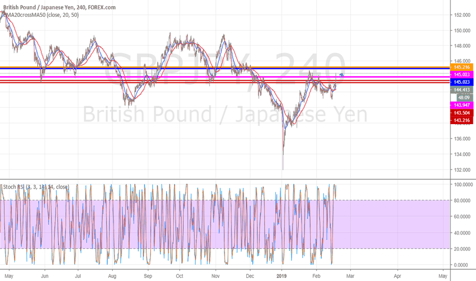 GBPJPY: GBP/JPY intraday trading analyse