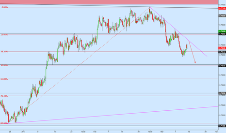 AUDUSD: AUDUSD Bearish Trend - Sell at Retracement / Lower High