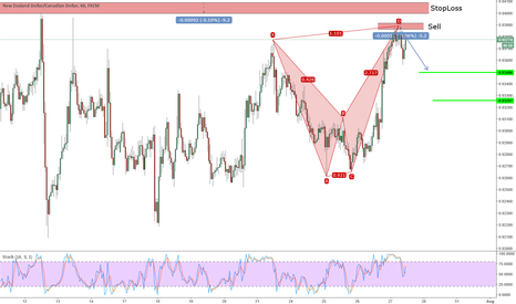 NZDCAD: Active Bearish Alt Bat on NZDCAD
