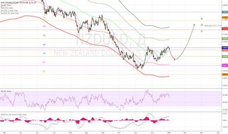 NZDUSD: NZD/USD - долгосрочный прогноз