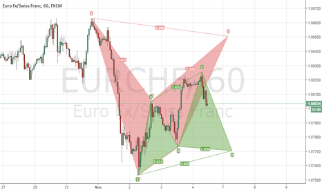 EURCHF: EURCHF LONG AND SHORT H1, BAT AND CYPHER