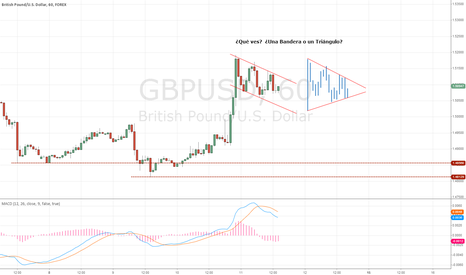 GBPUSD: $GBPUSD WHAT DO YOU SEE?