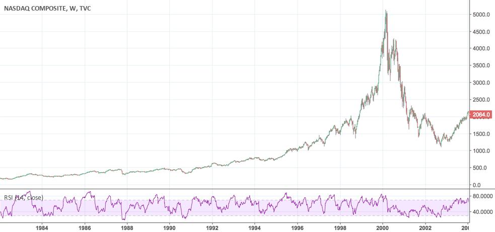 NASDAQ 2000s
