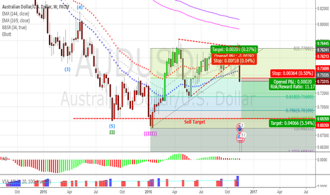 AUDUSD: AUDUSD going down