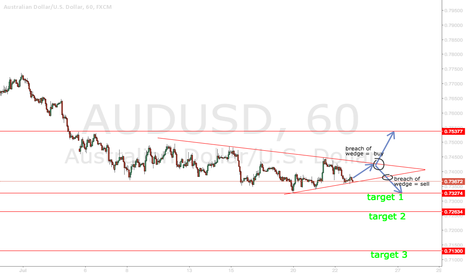 AUDUSD: AUDUSD Symmetrical Triangle Pattern