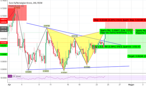 EURNOK: gartley in trend su 4h