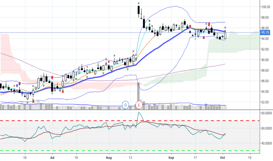 WMT: $WMT wants to go up on 10/3