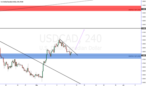 USDCAD: usd cad long