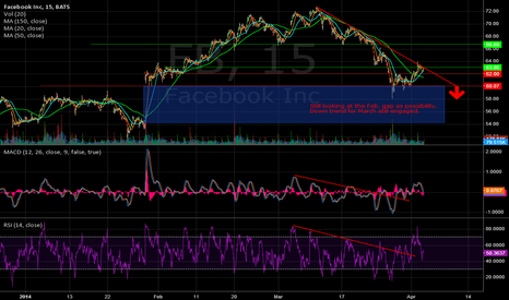FB: FB March downtrend engaged.  February gap target.