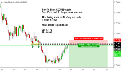 NZDUSD: Time To Short NZDUSD Again with structure pull back