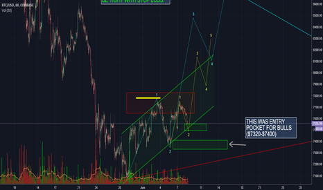 BTCUSD: BITCOIN BULL CASE. BE PREPARED FOR ANY CASE.