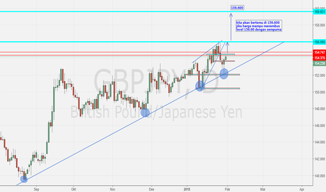 GBPJPY: GBPJPY ready to Buy?