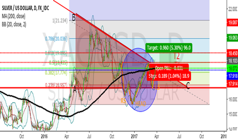 XAGUSD: Silver ready to shine...
