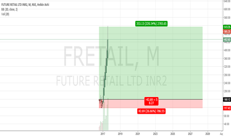 FRETAIL: Good place to buy for long term.