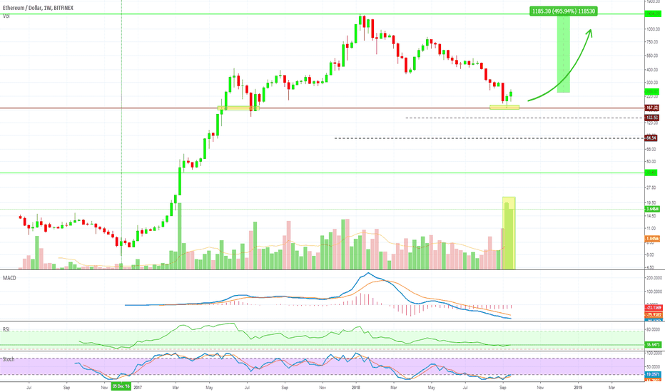 ETHUSD:  Etherum (ETHUSD) What's Different This Time? 495% Potential!