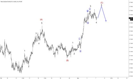 NZDUSD: NZDUSD In A Three Wave Rise; Possible Reversal Near 0.7350