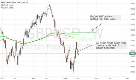 GBPUSD: gbpusd weekly long scenario