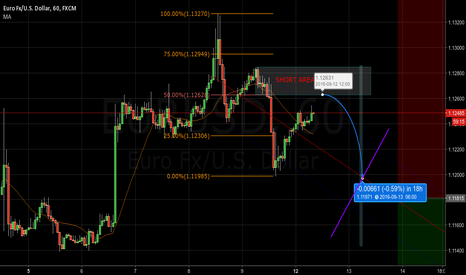 EURUSD: intraday short